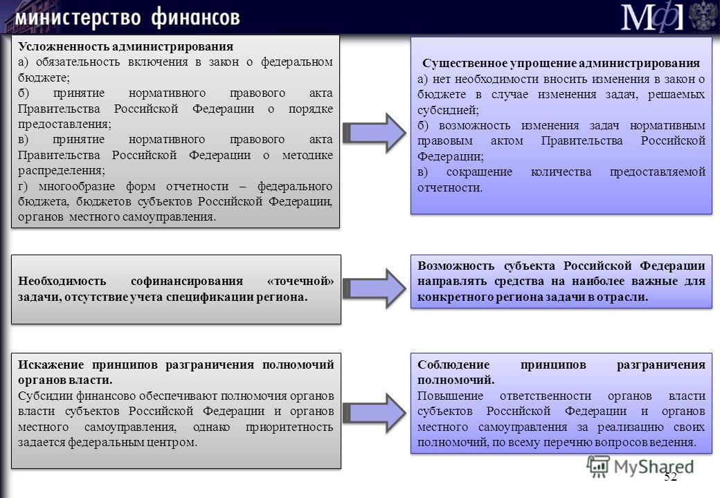 Необходимость софинансирования «точечной» задачи, отсутствие учета спецификации региона. Возможность субъекта Российской Федерации направлять средства на наиболее важные для конкретного региона задачи в отрасли. Искажение принципов разграничения полн