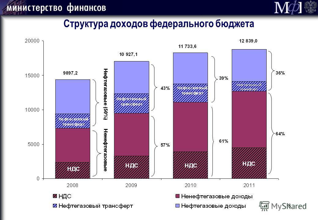 8 Структура доходов федерального бюджета