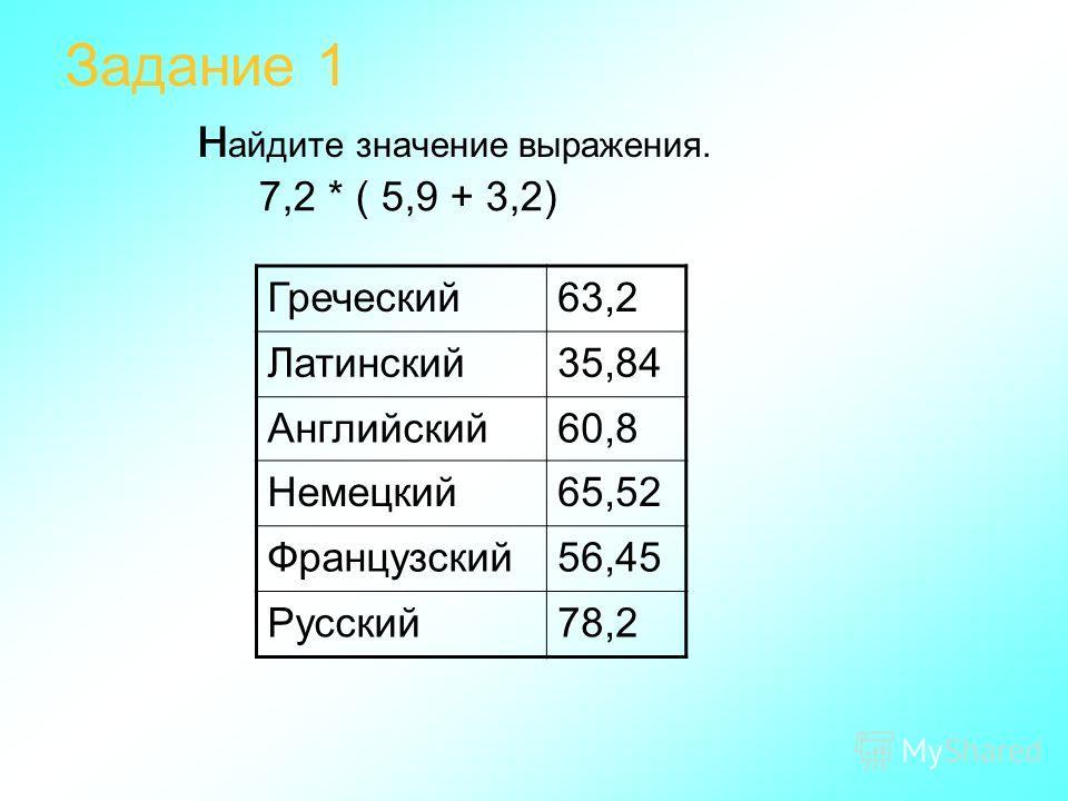 Задание 1 н айдите значение выражения. 7,2 * ( 5,9 + 3,2) Греческий63,2 Латинский35,84 Английский60,8 Немецкий65,52 Французский56,45 Русский78,2