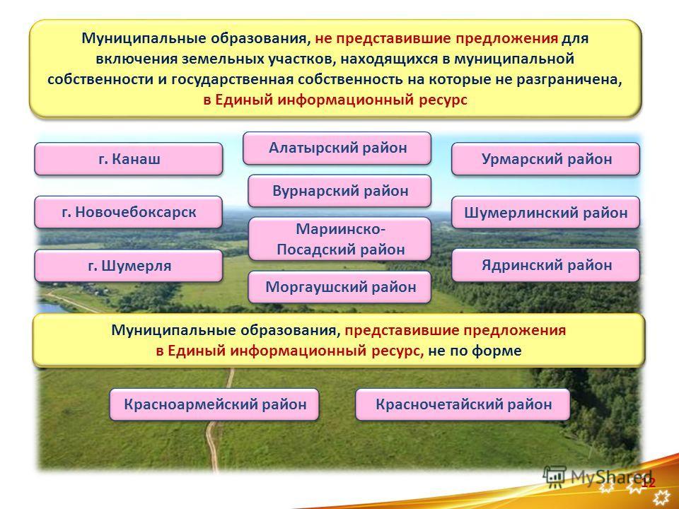 12 Муниципальные образования, не представившие предложения для включения земельных участков, находящихся в муниципальной собственности и государственная собственность на которые не разграничена, в Единый информационный ресурс Муниципальные образовани