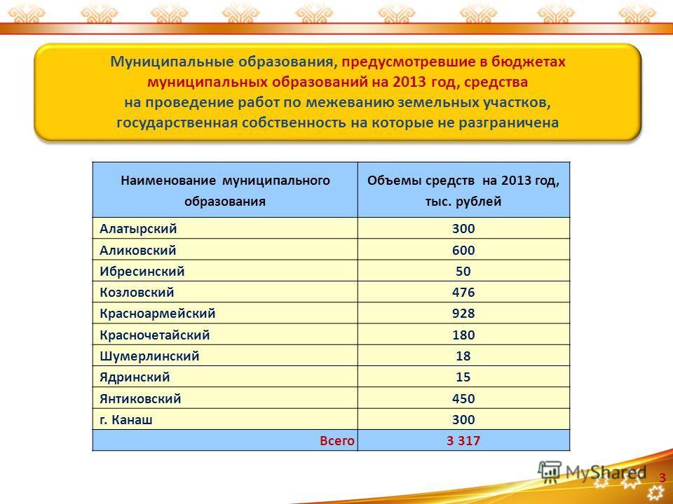3 Муниципальные образования, предусмотревшие в бюджетах муниципальных образований на 2013 год, средства на проведение работ по межеванию земельных участков, государственная собственность на которые не разграничена Муниципальные образования, предусмот