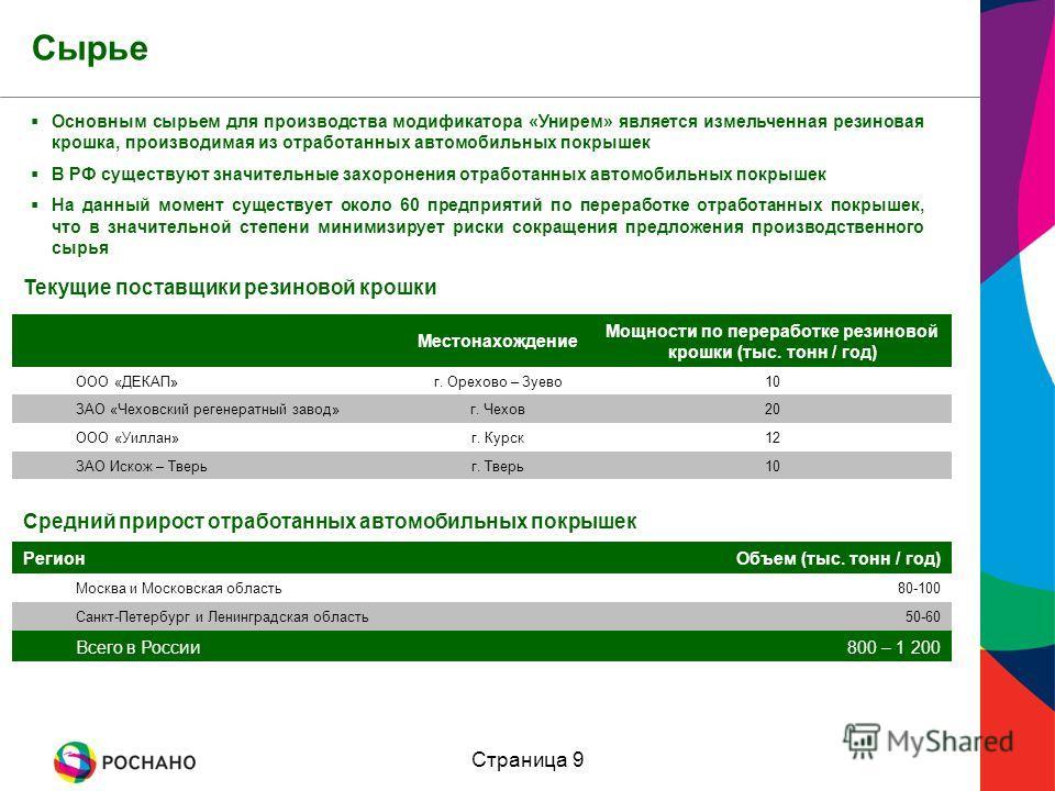 Страница 9 Сырье Основным сырьем для производства модификатора «Унирем» является измельченная резиновая крошка, производимая из отработанных автомобильных покрышек В РФ существуют значительные захоронения отработанных автомобильных покрышек На данный