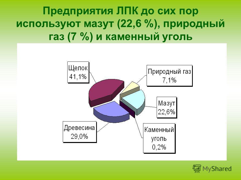 Предприятия ЛПК до сих пор используют мазут (22,6 %), природный газ (7 %) и каменный уголь