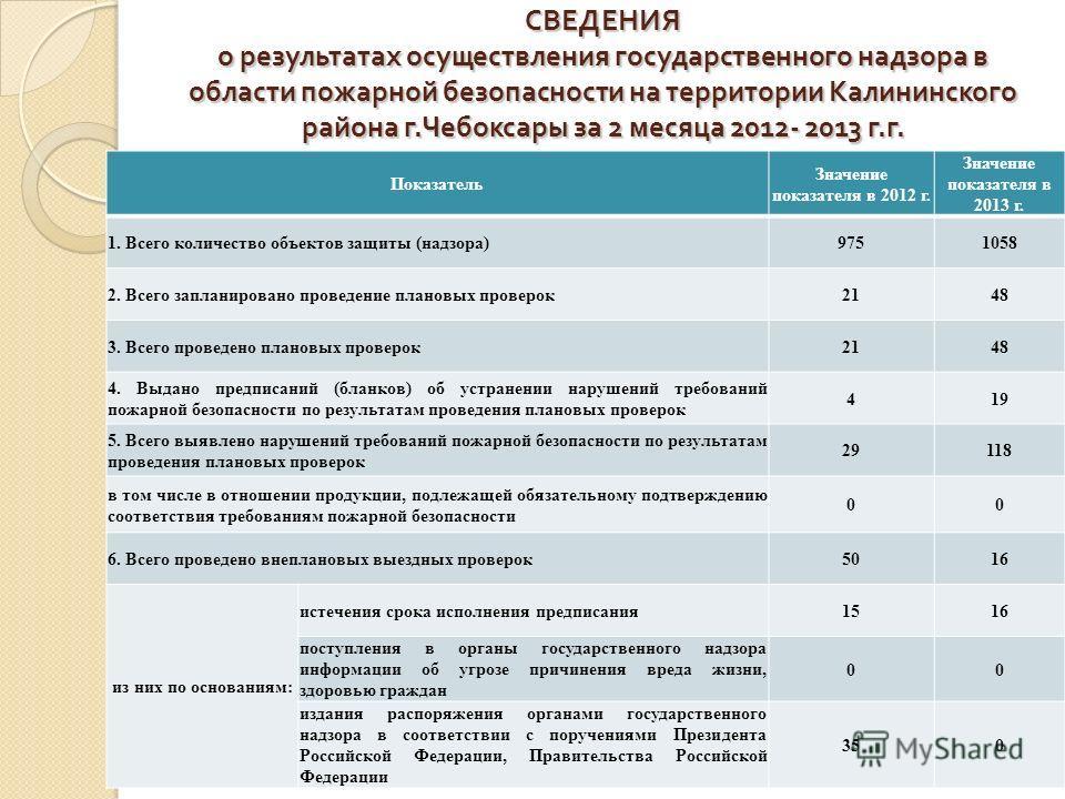 СВЕДЕНИЯ о результатах осуществления государственного надзора в области пожарной безопасности на территории Калининского района г. Чебоксары за 2 месяца 2012- 2013 г. г. Показатель Значение показателя в 2012 г. Значение показателя в 2013 г. 1. Всего
