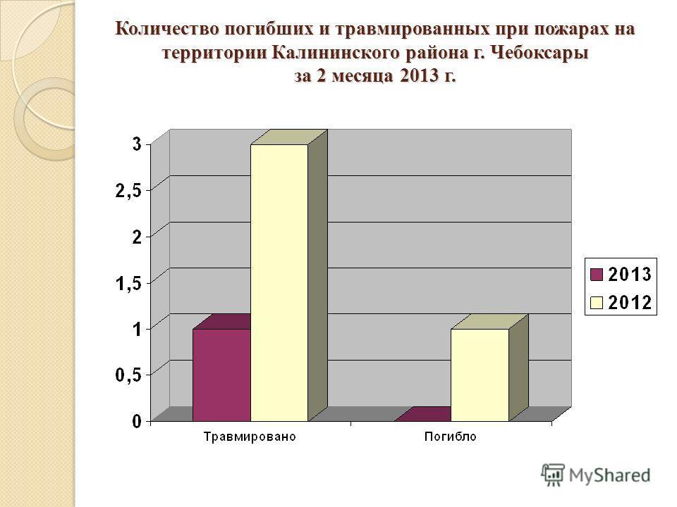 Количество погибших и травмированных при пожарах на территории Калининского района г. Чебоксары за 2 месяца 2013 г.