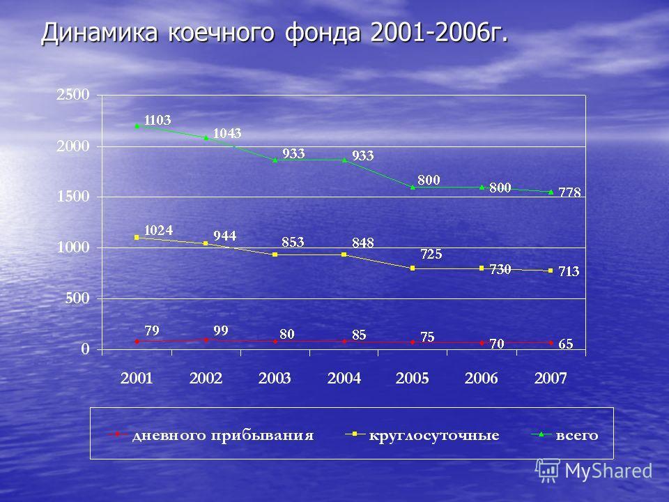 Динамика коечного фонда 2001-2006г.