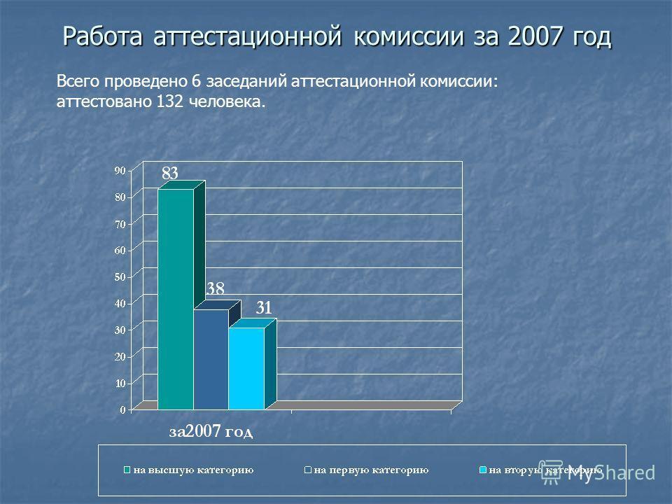 Работа аттестационной комиссии за 2007 год Всего проведено 6 заседаний аттестационной комиссии: аттестовано 132 человека.
