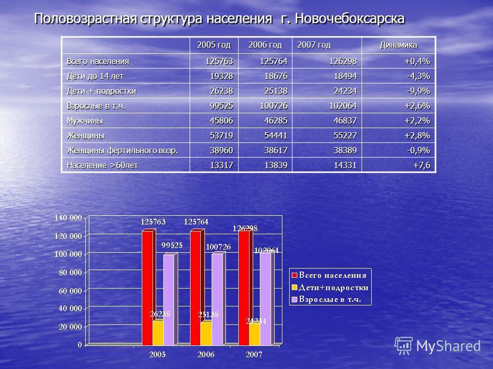 Половозрастная структура населения г. Новочебоксарска 2005 год 2006 год 2007 год Динамика Всего населения 125763125764126298+0,4% Дети до 14 лет 193281867618494-4,3% Дети + подростки 262382513824234-9,9% Взрослые в т.ч. 99525100726102064+2,6% Мужчины