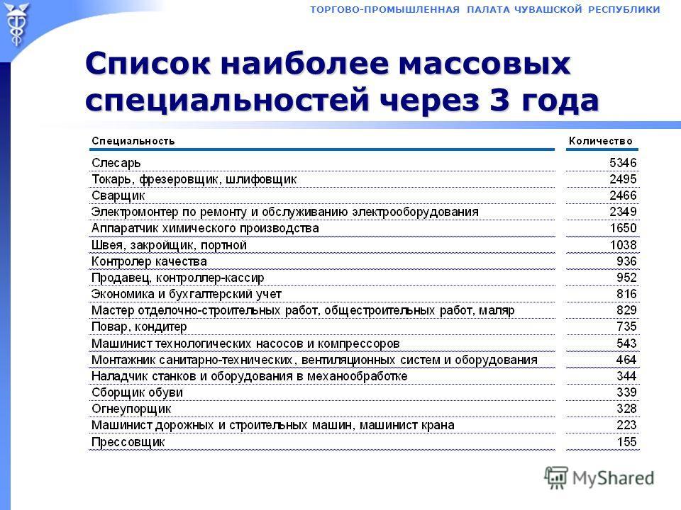 ТОРГОВО-ПРОМЫШЛЕННАЯ ПАЛАТА ЧУВАШСКОЙ РЕСПУБЛИКИ Список наиболее массовых специальностей через 3 года