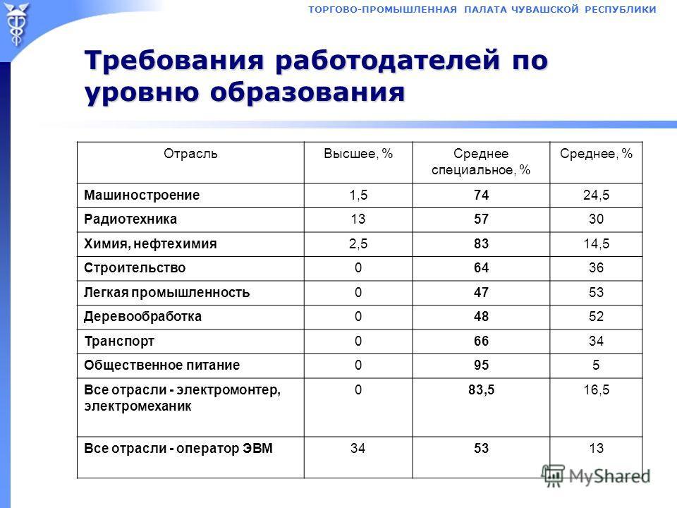ТОРГОВО-ПРОМЫШЛЕННАЯ ПАЛАТА ЧУВАШСКОЙ РЕСПУБЛИКИ Требования работодателей по уровню образования ОтрасльВысшее, %Среднее специальное, % Среднее, % Машиностроение1,57424,5 Радиотехника135730 Химия, нефтехимия2,58314,5 Строительство06436 Легкая промышле