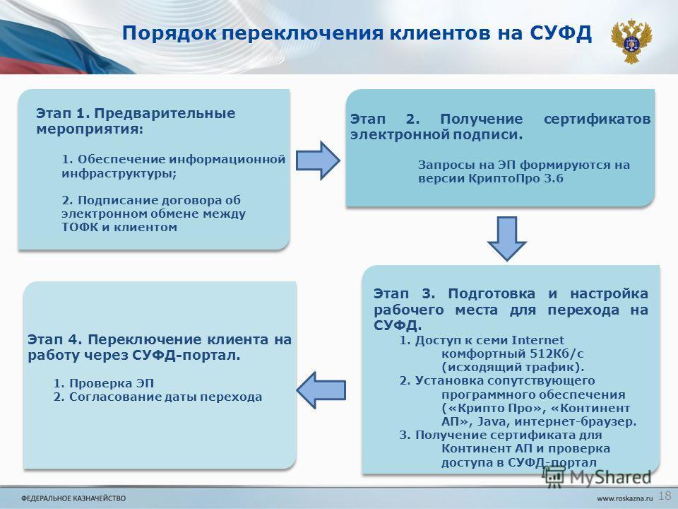 Порядок переключения клиентов на СУФД Этап 1. Предварительные мероприятия: 1. Обеспечение информационной инфраструктуры; 2. Подписание договора об электронном обмене между ТОФК и клиентом Этап 1. Предварительные мероприятия: 1. Обеспечение информацио