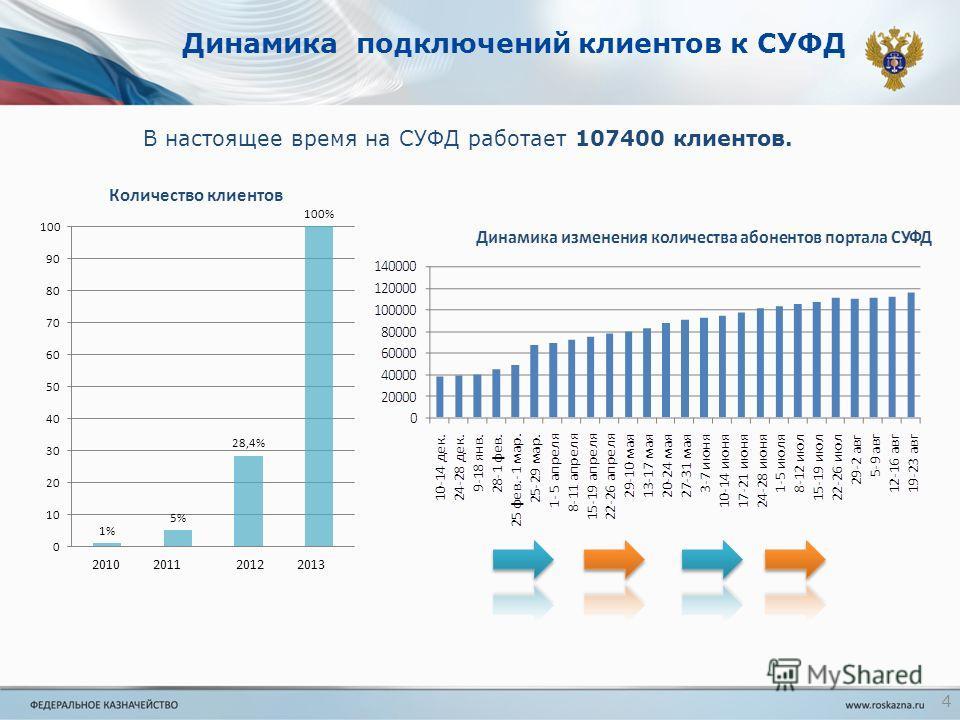 Динамика подключений клиентов к СУФД В настоящее время на СУФД работает 107400 клиентов. 4 2010