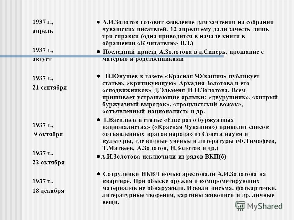 1937 г., апрель 1937 г., август 1937 г., 21 сентября 1937 г., 9 октября 1937 г., 22 октября 1937 г., 18 декабря А.И.Золотов готовит заявление для зачтения на собрании чувашских писателей. 12 апреля ему дали зачесть лишь три справки (одна приводится в