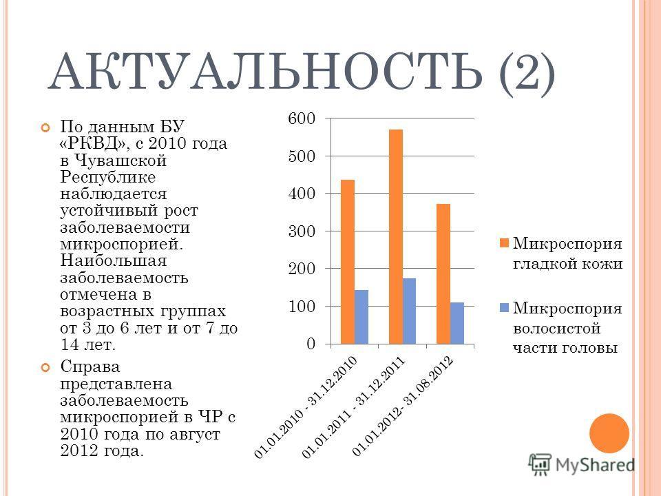АКТУАЛЬНОСТЬ (2) По данным БУ «РКВД», с 2010 года в Чувашской Республике наблюдается устойчивый рост заболеваемости микроспорией. Наибольшая заболеваемость отмечена в возрастных группах от 3 до 6 лет и от 7 до 14 лет. Справа представлена заболеваемос