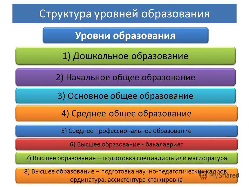 Структура уровней образования Уровни образования 1) Дошкольное образование 2) Начальное общее образование 3) Основное общее образование 4) Среднее общее образование 5) Среднее профессиональное образование 6) Высшее образование - бакалавриат 7) Высшее