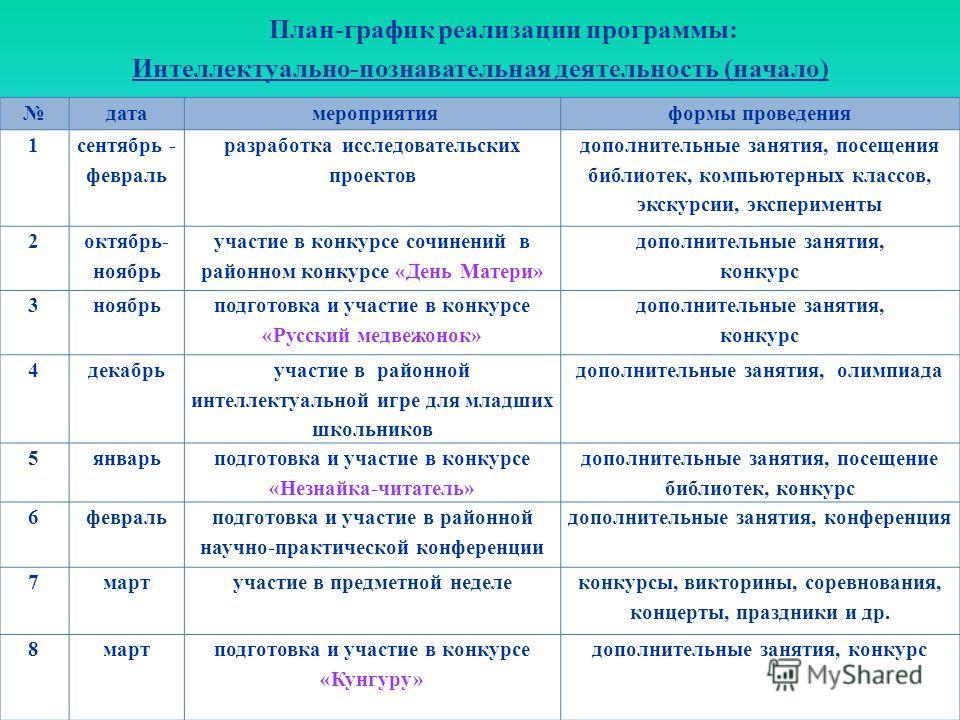 План-график реализации программы: Интеллектуально-познавательная деятельность (начало)