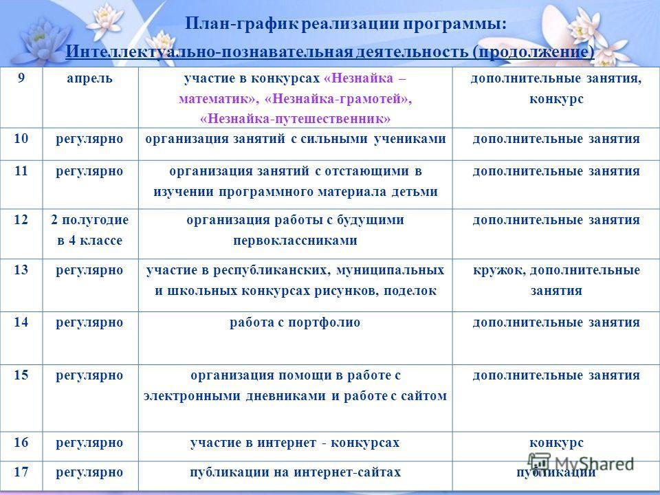 План-график реализации программы: Интеллектуально-познавательная деятельность (продолжение)