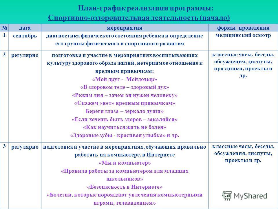 План-график реализации программы: Спортивно-оздоровительная деятельность (начало)
