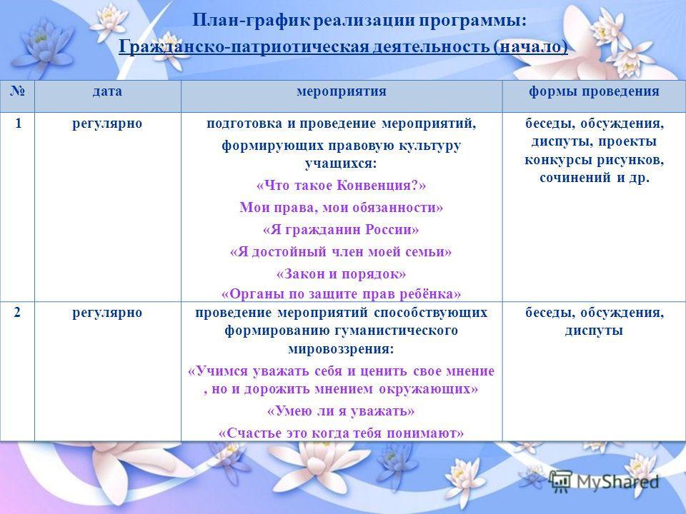 План-график реализации программы: Гражданско-патриотическая деятельность (начало)