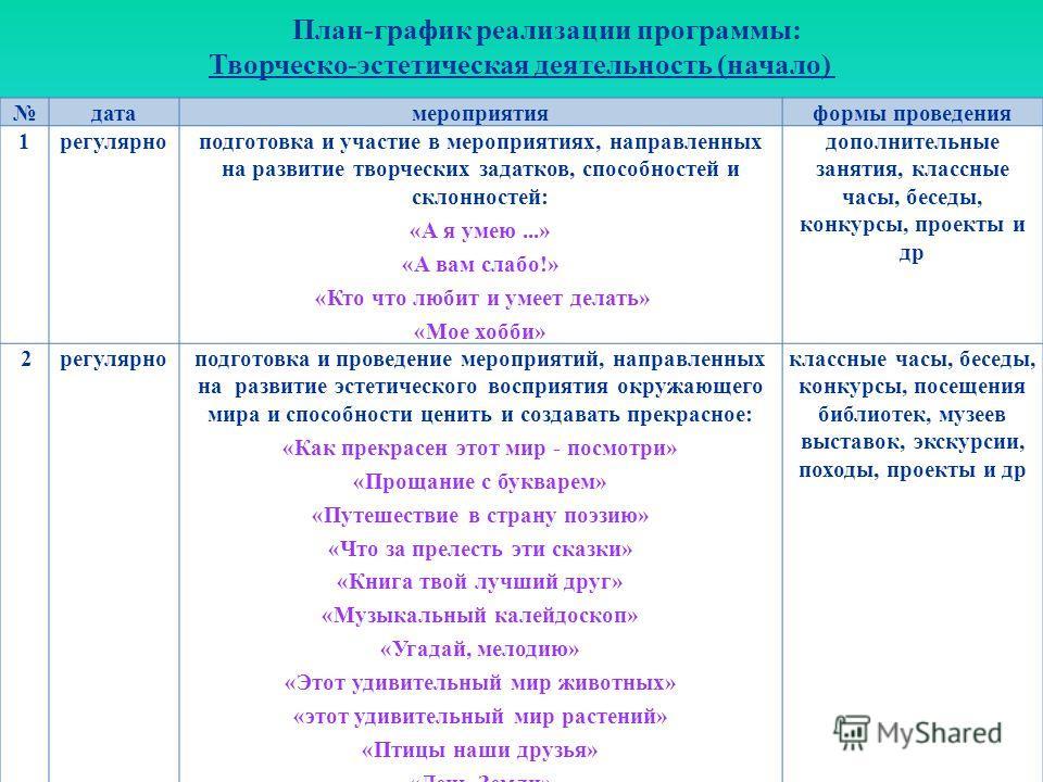 План-график реализации программы: Творческо-эстетическая деятельность (начало)
