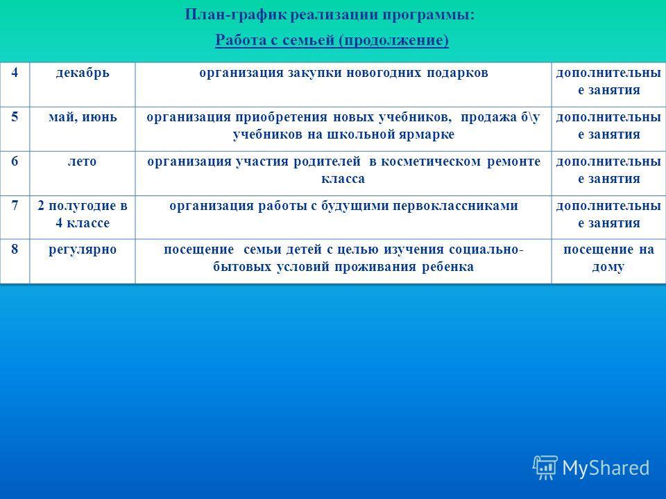 План-график реализации программы: Работа с семьей (продолжение)