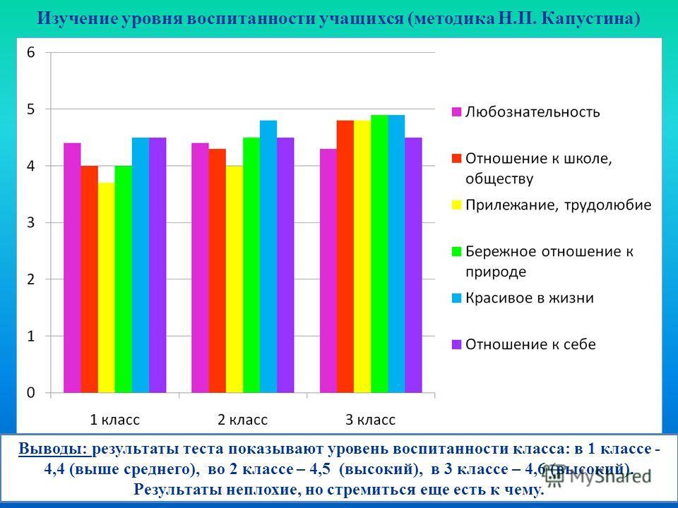 Изучение уровня воспитанности учащихся (методика Н.П. Капустина) Выводы: результаты теста показывают уровень воспитанности класса: в 1 классе - 4,4 (выше среднего), во 2 классе – 4,5 (высокий), в 3 классе – 4,6 (высокий). Результаты неплохие, но стре