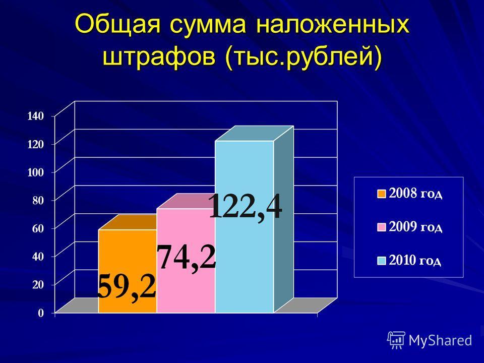 Общая сумма наложенных штрафов (тыс.рублей)