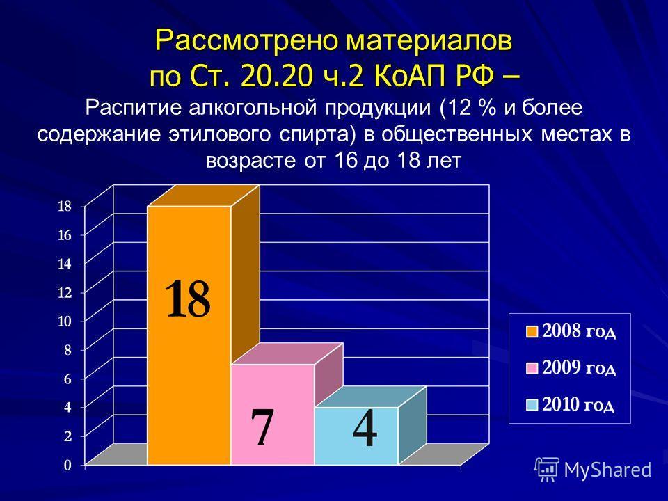Рассмотрено материалов по Ст. 20.20 ч.2 КоАП РФ – Рассмотрено материалов по Ст. 20.20 ч.2 КоАП РФ – Распитие алкогольной продукции (12 % и более содержание этилового спирта) в общественных местах в возрасте от 16 до 18 лет