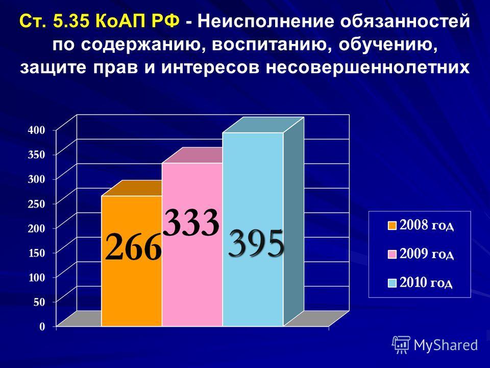 Ст. 5.35 КоАП РФ - Неисполнение обязанностей по содержанию, воспитанию, обучению, защите прав и интересов несовершеннолетних 395