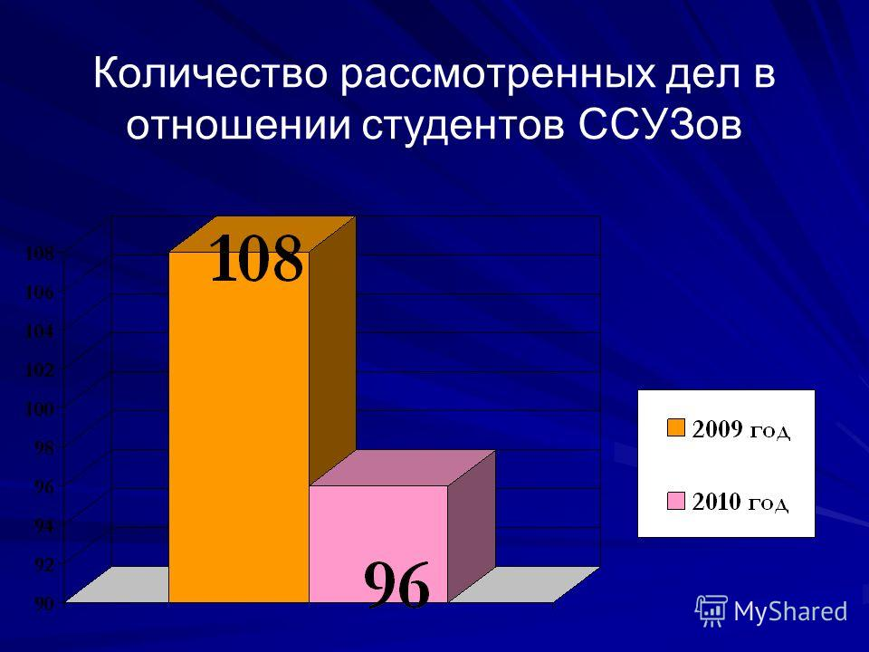 Количество рассмотренных дел в отношении студентов ССУЗов