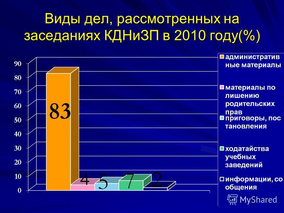 Виды дел, рассмотренных на заседаниях КДНиЗП в 2010 году(%)