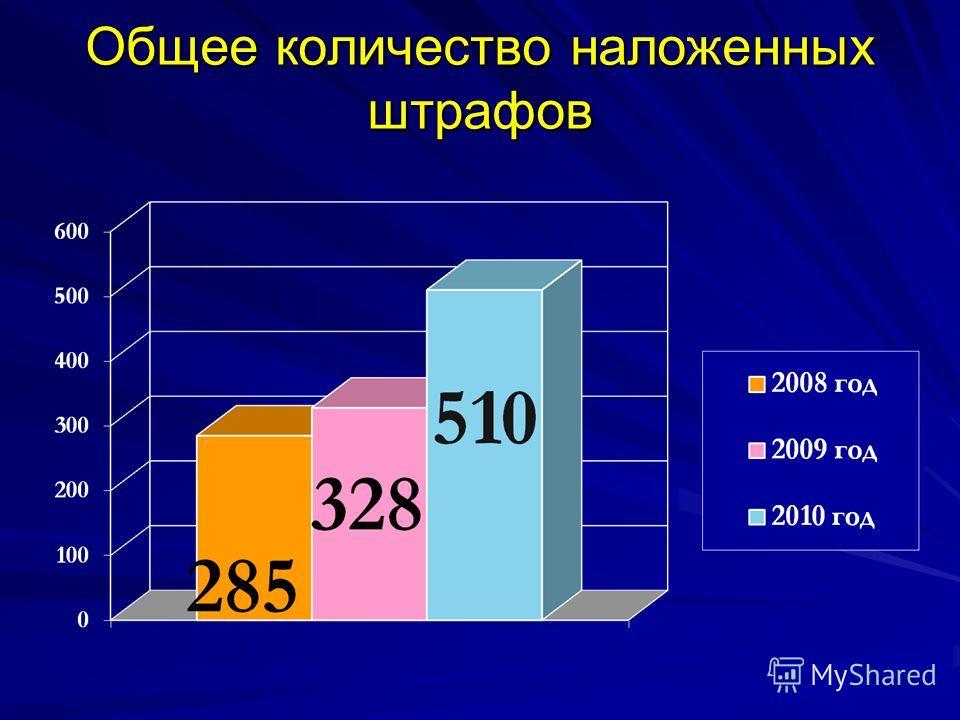 Общее количество наложенных штрафов