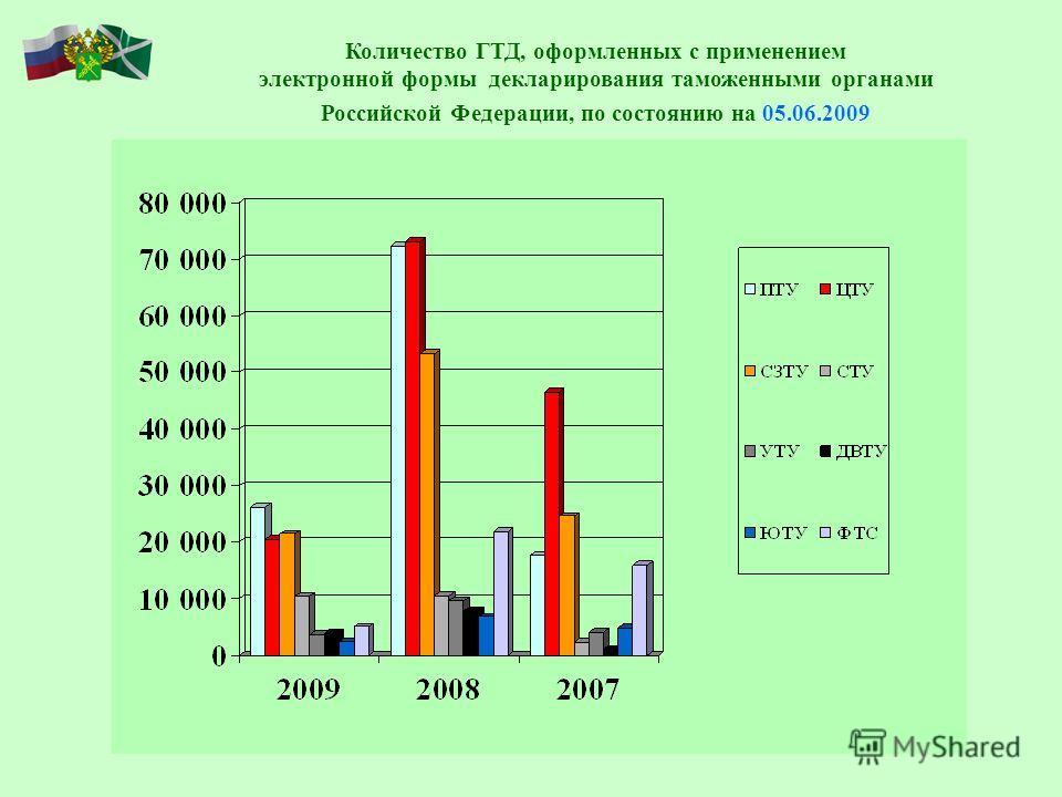Количество ГТД, оформленных с применением электронной формы декларирования таможенными органами Российской Федерации, по состоянию на 05.06.2009