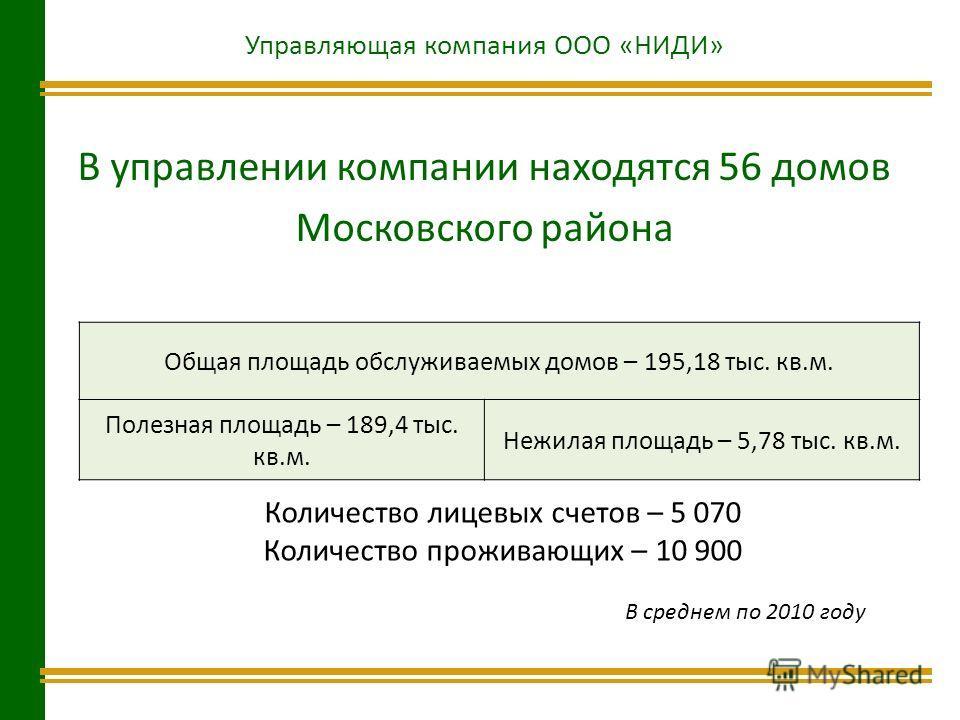 Управляющая компания ООО «НИДИ» В управлении компании находятся 56 домов Московского района Общая площадь обслуживаемых домов – 195,18 тыс. кв.м. Полезная площадь – 189,4 тыс. кв.м. Нежилая площадь – 5,78 тыс. кв.м. Количество лицевых счетов – 5 070