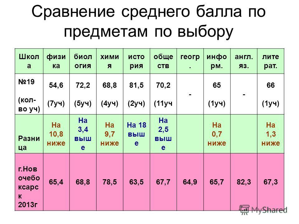 Сравнение среднего балла по предметам по выбору Школ а физи ка биол огия хими я исто рия обще ств геогр. инфо рм. англ. яз. лите рат. 19 (кол- во уч) 54,6 (7уч) 72,2 (5уч) 68,8 (4уч) 81,5 (2уч) 70,2 (11уч - 65 (1уч) - 66 (1уч) Разни ца На 10,8 ниже Н
