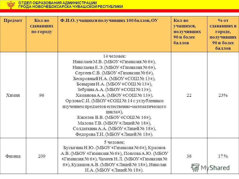 ПредметКол-во сдававших по городу Ф.И.О. учащихся получивших 100 баллов, ОУКол-во учащихся, получивших 90 и более баллов % от сдававших в городе, получивших 90 и более баллов Химия96 14 человек: Николаев М.В. (МБОУ « Гимназия 6 » ), Николаева Е.Э. (М