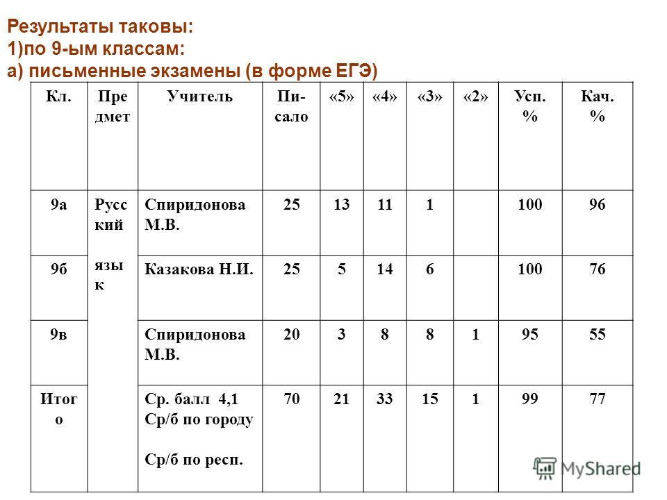 Результаты таковы: 1)по 9-ым классам: а) письменные экзамены (в форме ЕГЭ) Кл.Пре дмет УчительПи- сало «5»«4»«3»«2»Усп. % Кач. % 9аРусс кий язы к Спиридонова М.В. 251311110096 9бКазакова Н.И.25514610076 9вСпиридонова М.В. 2038819555 Итог о Ср. балл 4