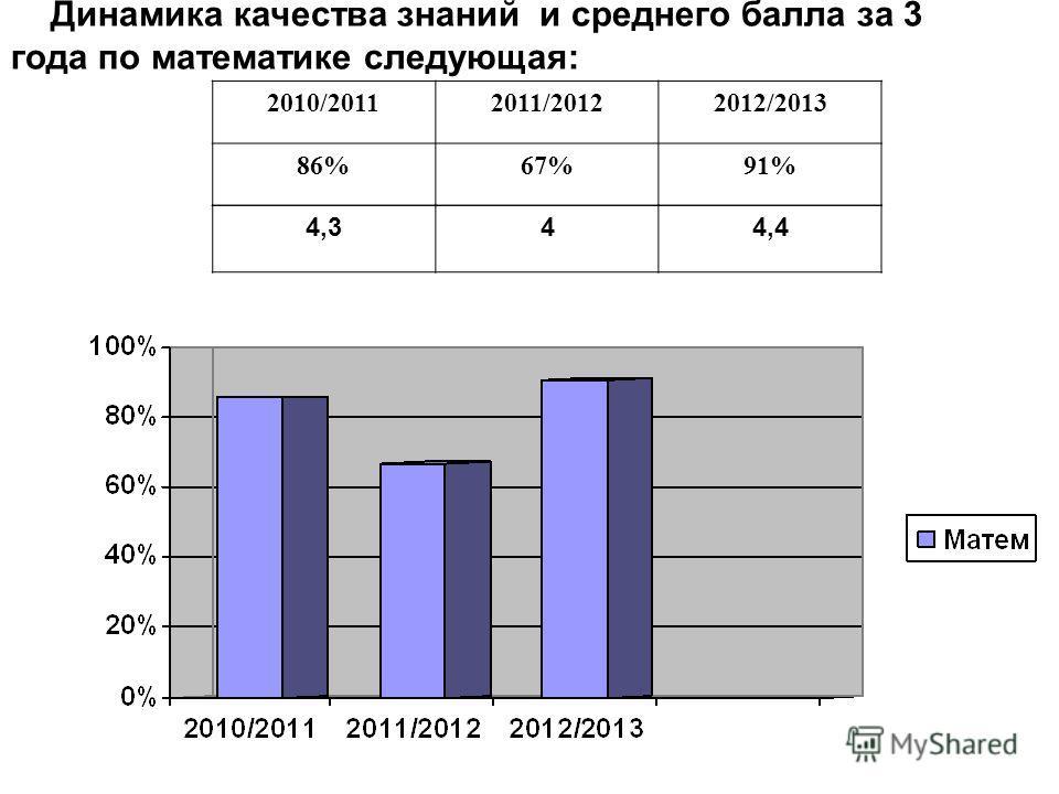 Динамика качества знаний и среднего балла за 3 года по математике следующая: 2010/20112011/20122012/2013 86%67%91% 4,344,4