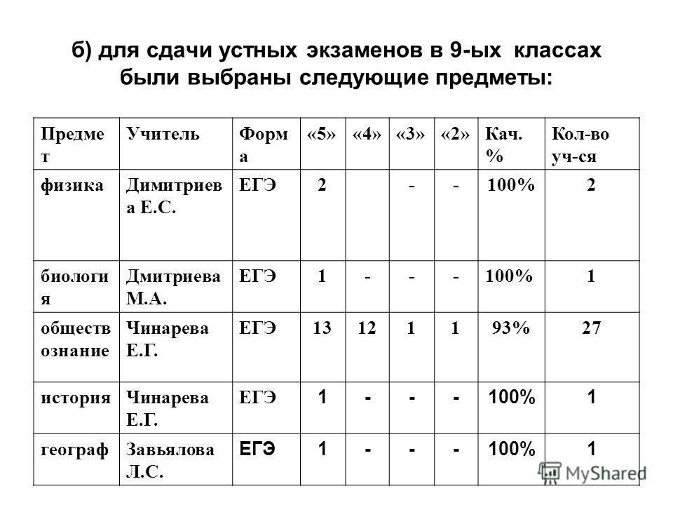 б) для сдачи устных экзаменов в 9-ых классах были выбраны следующие предметы: Предме т УчительФорм а «5»«4»«3»«2»Кач. % Кол-во уч-ся физикаДимитриев а Е.С. ЕГЭ2--100%2 биологи я Дмитриева М.А. ЕГЭ1---100%1 обществ ознание Чинарева Е.Г. ЕГЭ13121193%27