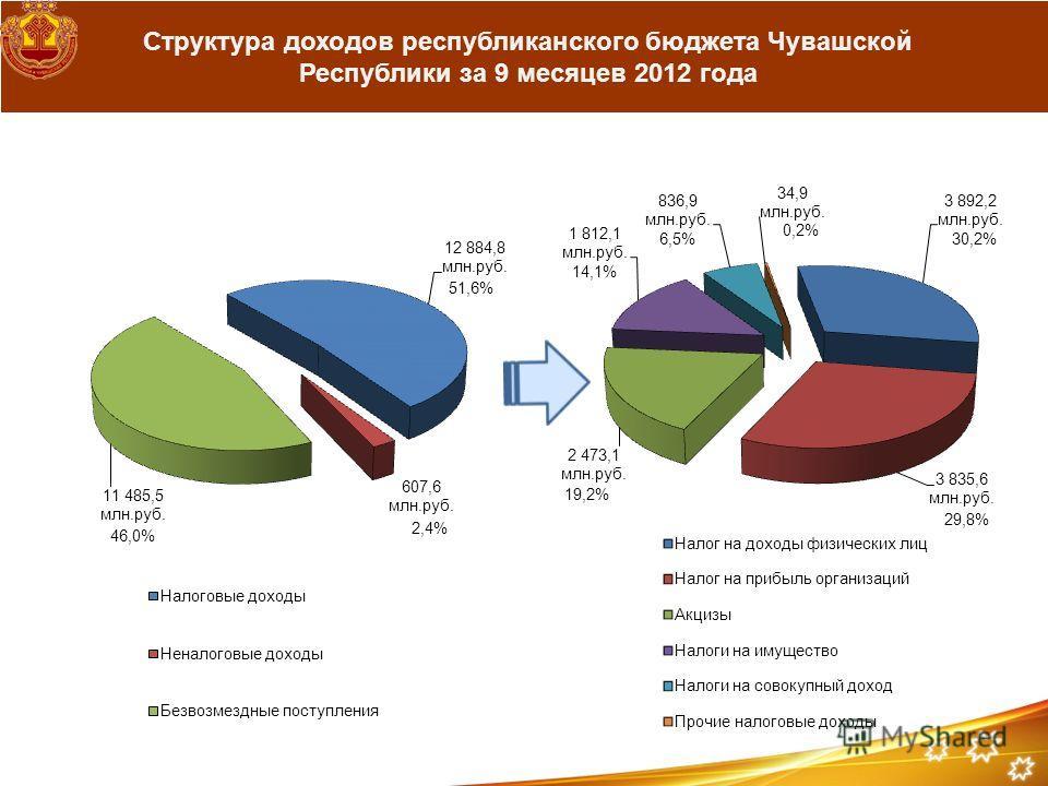 Структура доходов республиканского бюджета Чувашской Республики за 9 месяцев 2012 года 51,6% 2,4% 46,0% 30,2% 29,8% 19,2% 14,1% 6,5% 0,2%