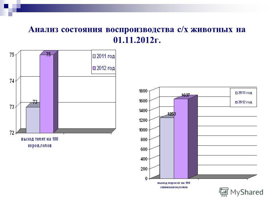 Анализ состояния воспроизводства с/х животных на 01.11.2012г.