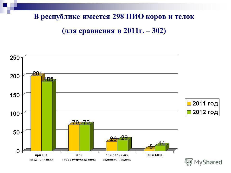 В республике имеется 298 ПИО коров и телок (для сравнения в 2011г. – 302)