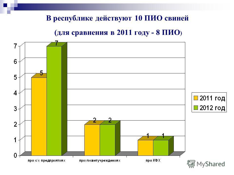 В республике действуют 10 ПИО свиней (для сравнения в 2011 году - 8 ПИО )