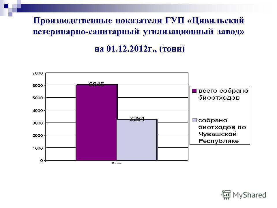 Производственные показатели ГУП «Цивильский ветеринарно-санитарный утилизационный завод» на 01.12.2012г., (тонн)