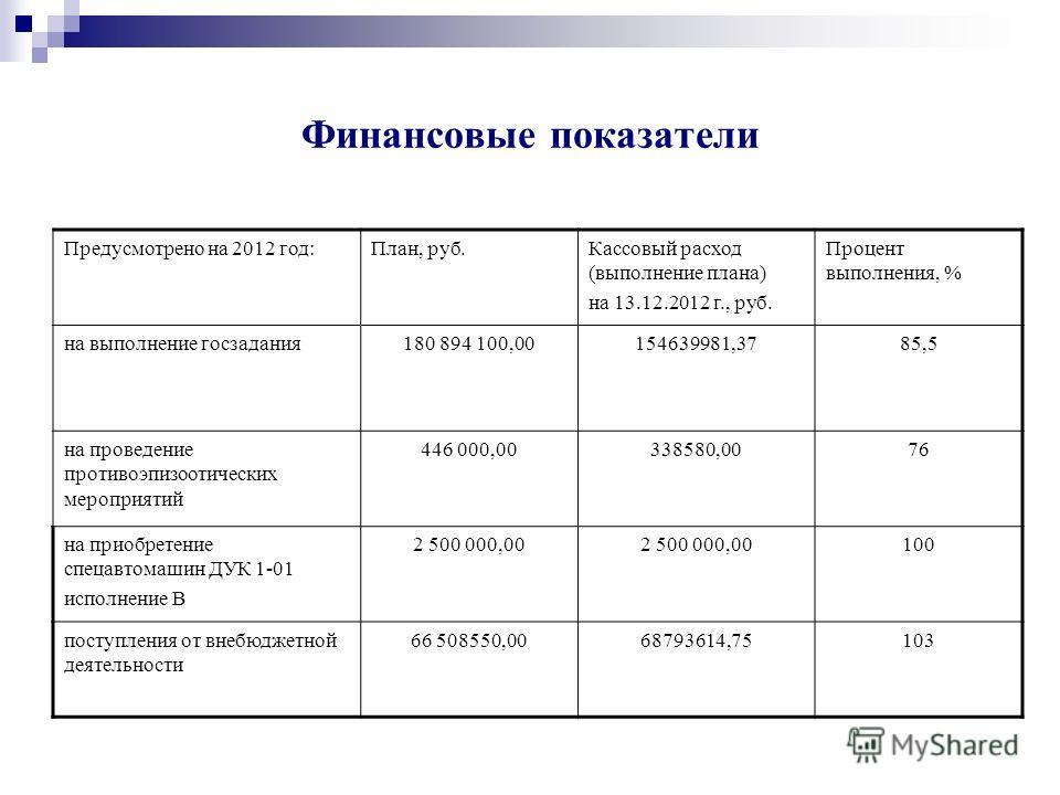 Финансовые показатели Предусмотрено на 2012 год:План, руб.Кассовый расход (выполнение плана) на 13.12.2012 г., руб. Процент выполнения, % на выполнение госзадания180 894 100,00154639981,3785,5 на проведение противоэпизоотических мероприятий 446 000,0