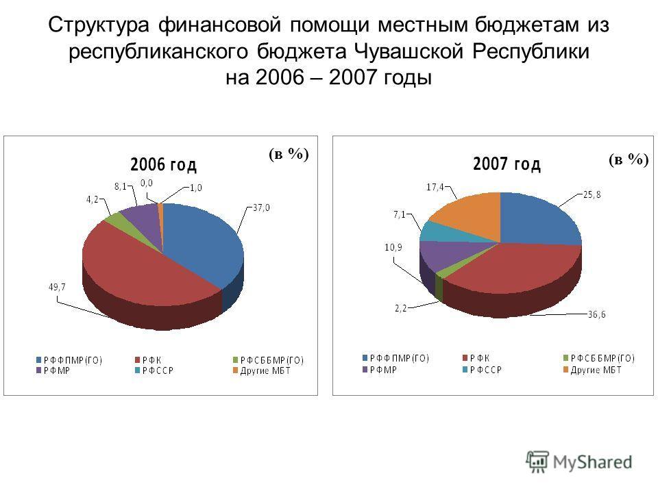 Структура финансовой помощи местным бюджетам из республиканского бюджета Чувашской Республики на 2006 – 2007 годы (в %)
