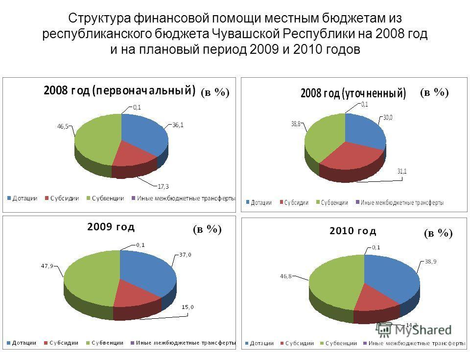 Структура финансовой помощи местным бюджетам из республиканского бюджета Чувашской Республики на 2008 год и на плановый период 2009 и 2010 годов (в %)