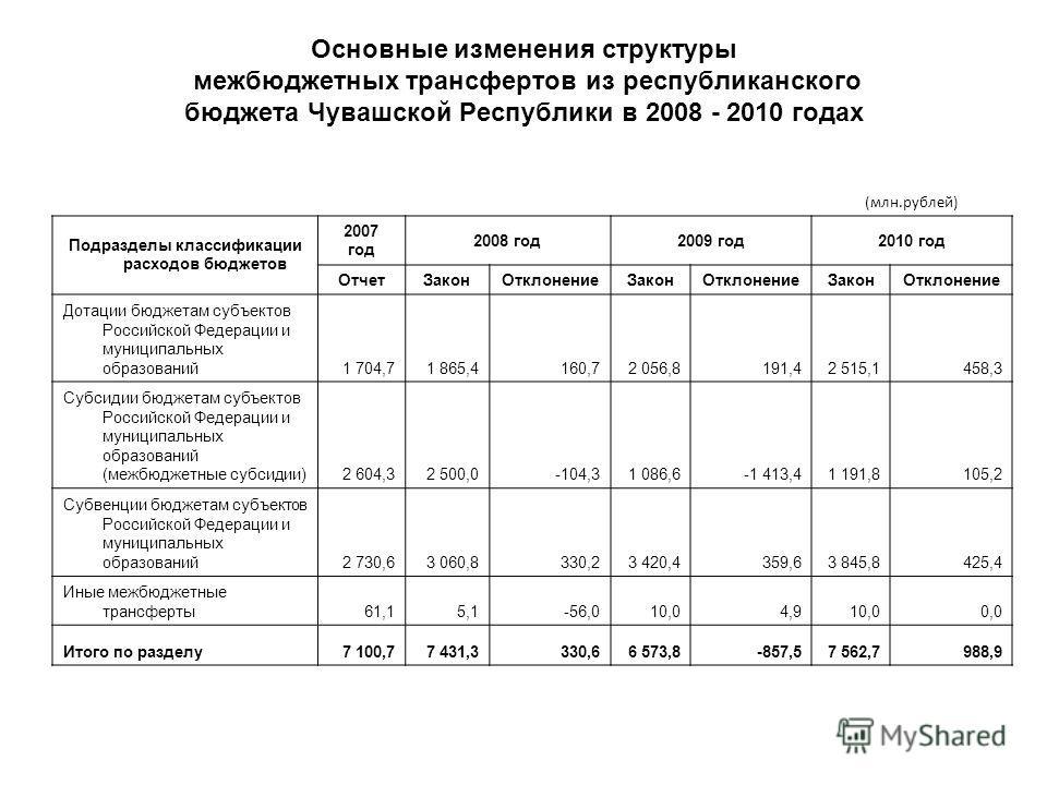 Основные изменения структуры межбюджетных трансфертов из республиканского бюджета Чувашской Республики в 2008 - 2010 годах (млн.рублей) Подразделы классификации расходов бюджетов 2007 год 2008 год2009 год2010 год ОтчетЗаконОтклонениеЗаконОтклонениеЗа