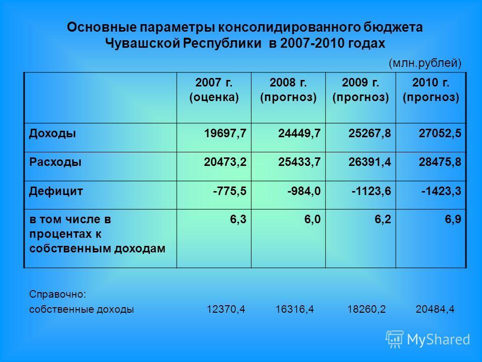 Основные параметры консолидированного бюджета Чувашской Республики в 2007-2010 годах (млн.рублей) 2007 г. (оценка) 2008 г. (прогноз) 2009 г. (прогноз) 2010 г. (прогноз) Доходы19697,724449,725267,827052,5 Расходы20473,225433,726391,428475,8 Дефицит-77