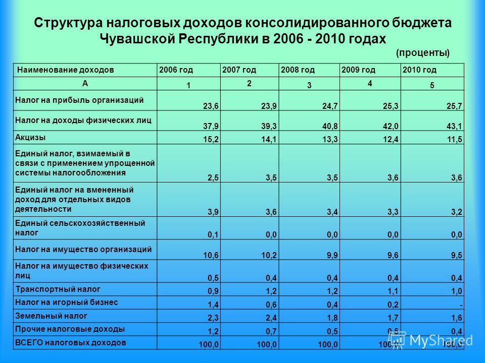 Структура налоговых доходов консолидированного бюджета Чувашской Республики в 2006 - 2010 годах Наименование доходов2006 год2007 год2008 год2009 год2010 год А 1 2 3 4 5 Налог на прибыль организаций 23,6 23,9 24,7 25,3 25,7 Налог на доходы физических